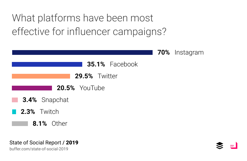 What platforms have been most effective for influencer campaigns?