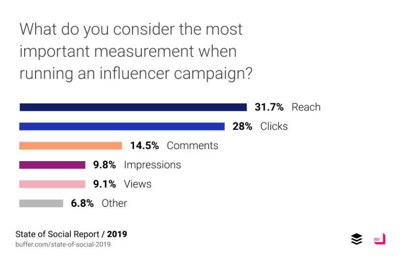 What do you consider the most important measurement when running an influencer campaign?