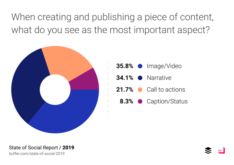 When creating and publishing a piece of content, what do you see as the most important aspect?