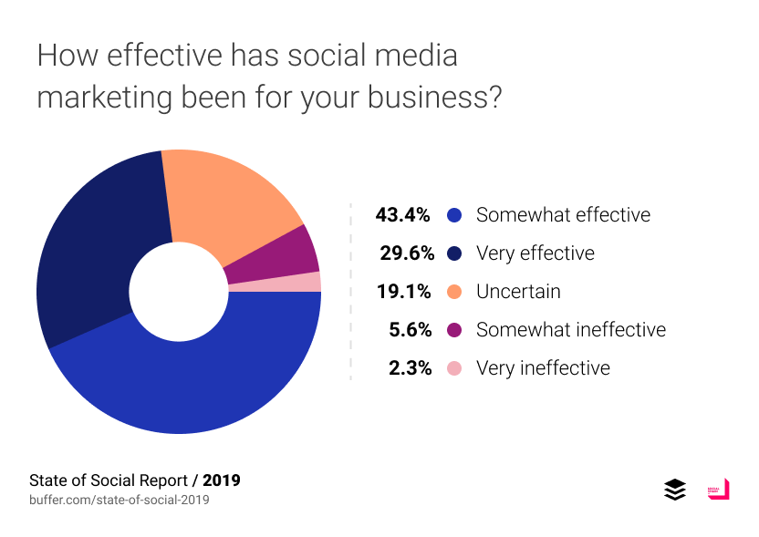 How effective has social media marketing been for your business?