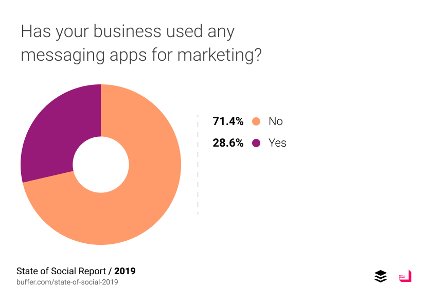 Has your business used any messaging apps for marketing?