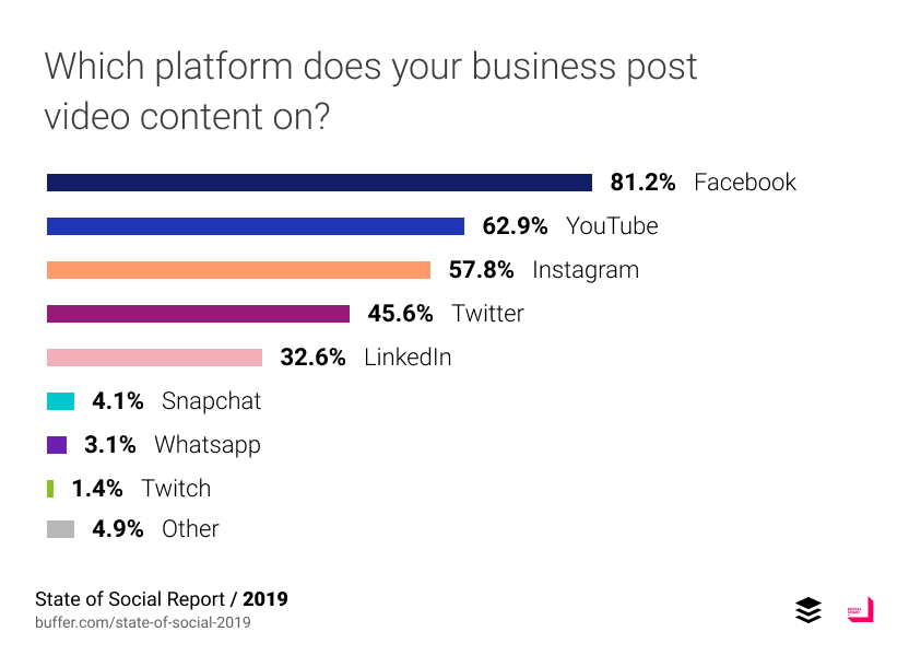 Which platform does your business post video content on?