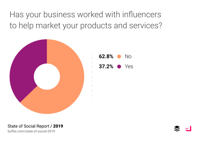 Has your business worked with influencers to help market your products and services?