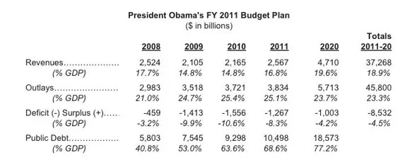Obama Is No Deficit Hawk