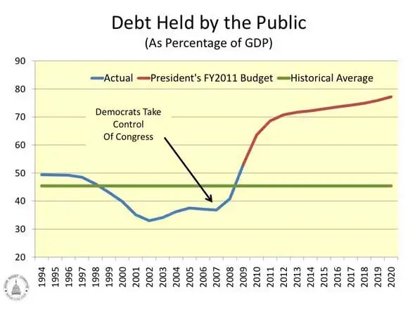 Public Share Of Debt Is Booming.