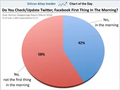 CHART OF THE DAY: Almost Half Of You Are Checking Facebook As Soon  As You Wake Up