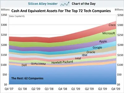 CHART OF THE DAY: The Top 10 Tech Companies Have Cash Gushing Out  Of Their Ears