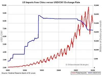 https://i1.wp.com/static.businessinsider.com/image/4bbc62597f8b9a0110560400/dollar-yuan-history-chart.jpg