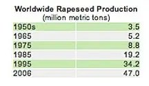 Rapeseed Production