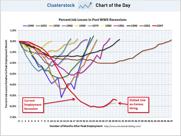 CHART OF THE DAY: The Scariest Job Chart Ever Gets Uglier