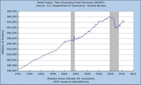 Retail sales are still down 4.5% from the peak