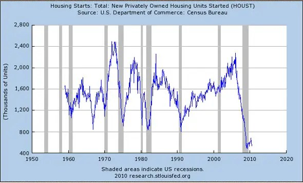 Housing starts are still down 63.5% from the peak