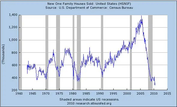 New home sales are still down 68.9% from the peak