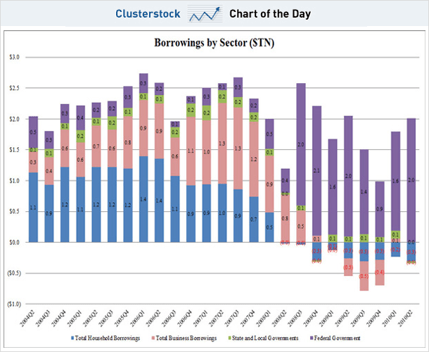 CHART OF THE DAY: American Households Just Slashed Their Debt At A Record Pace