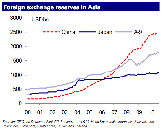 Reservas en moneda extranjera de los países asiáticos (Fuente: http://www.businessinsider.com/deutsche-bank-dont-knock-japan-actually-all-of-asia-is-intervening-in-currency-markets-2010-9)
