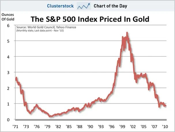 chart of the day, stock to gold ratio, nov 2010