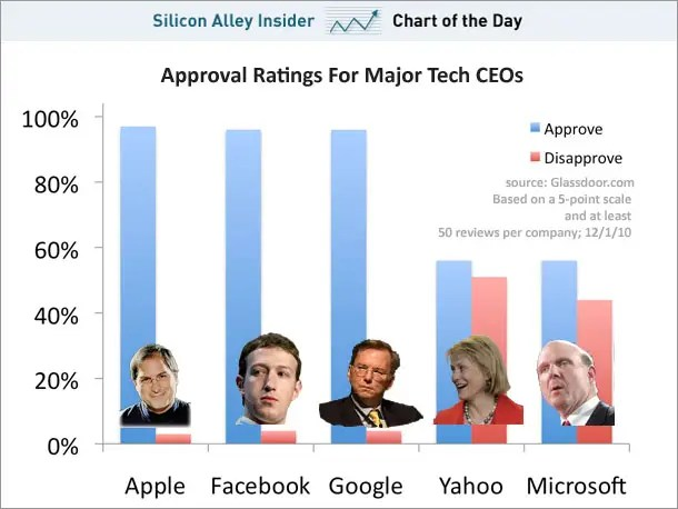 chart of the day approval