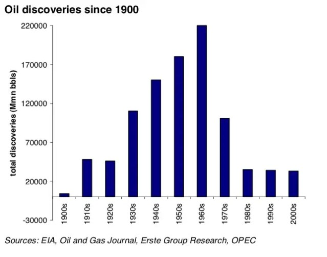 The peak of discovery was in the 1960s