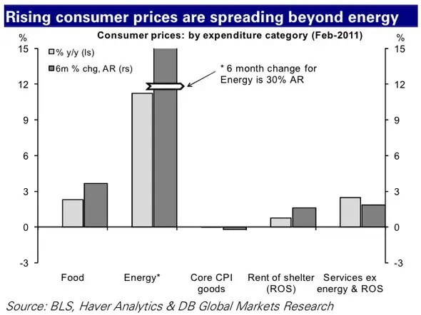 This is no longer just an issue of energy price increases.
