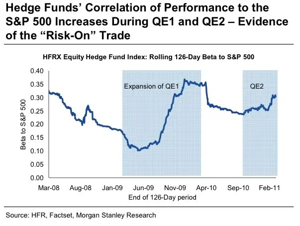 Hedge fund correlation to the market is a lot more dramatic during QE periods