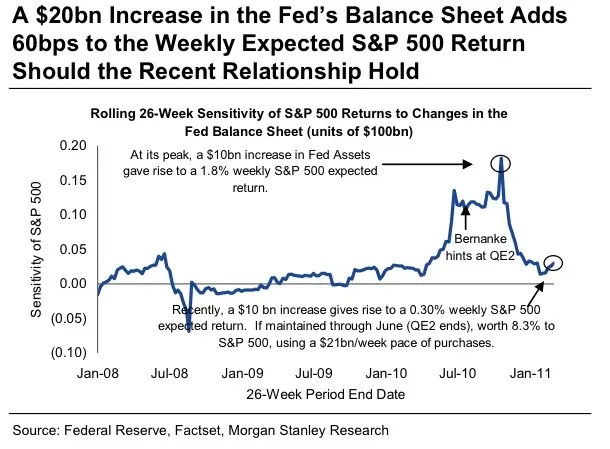 Thus without QE, expect the market to slide
