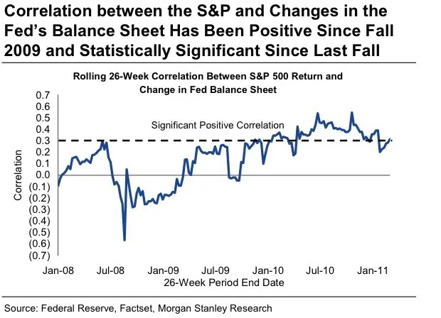 Correlation between the Fed's balance sheet and the S&P has been dramatic