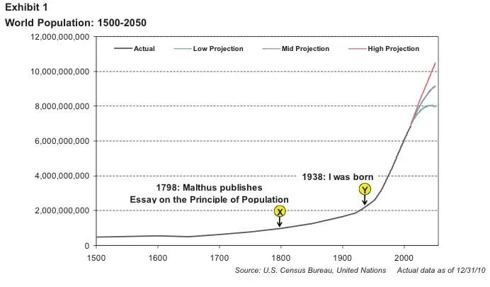 World population has gone
