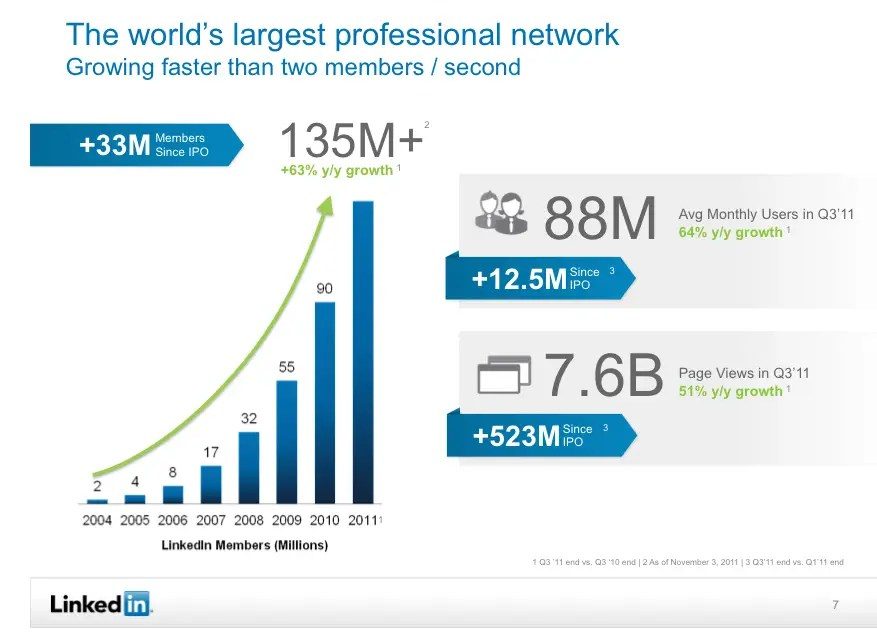 Linkedin gets more than two new members per second
