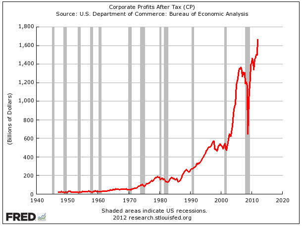 First, here are corporate profits after tax. They've gone parabolic and never been higher.