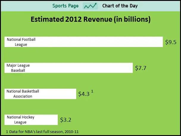 Estimated 2012 revenue for the four major sports: NFL $9.5 billion