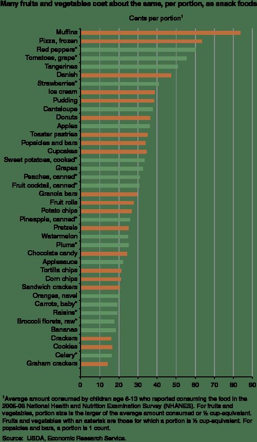 Usda Snacks Cost Per Portion Business Insider