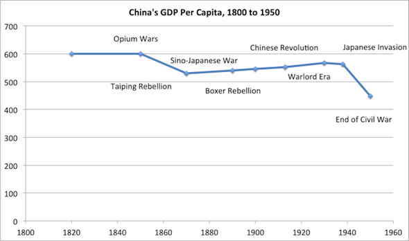 china-suffered-from-multiple-upheavals% - La historia económica de China en 16 gráficos