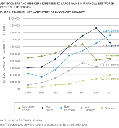 While Generation Xers got a lot richer over the past two decades, this was primarily due to them entering the workforce. Older generations saw larger real gains.