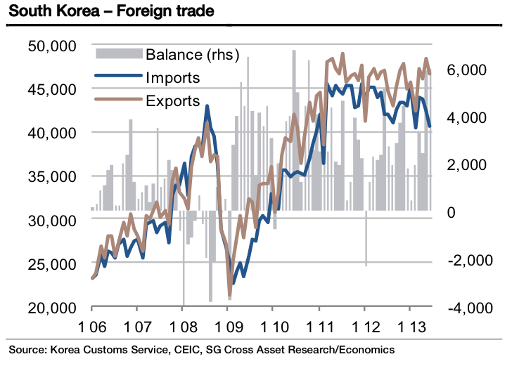south korea trade
