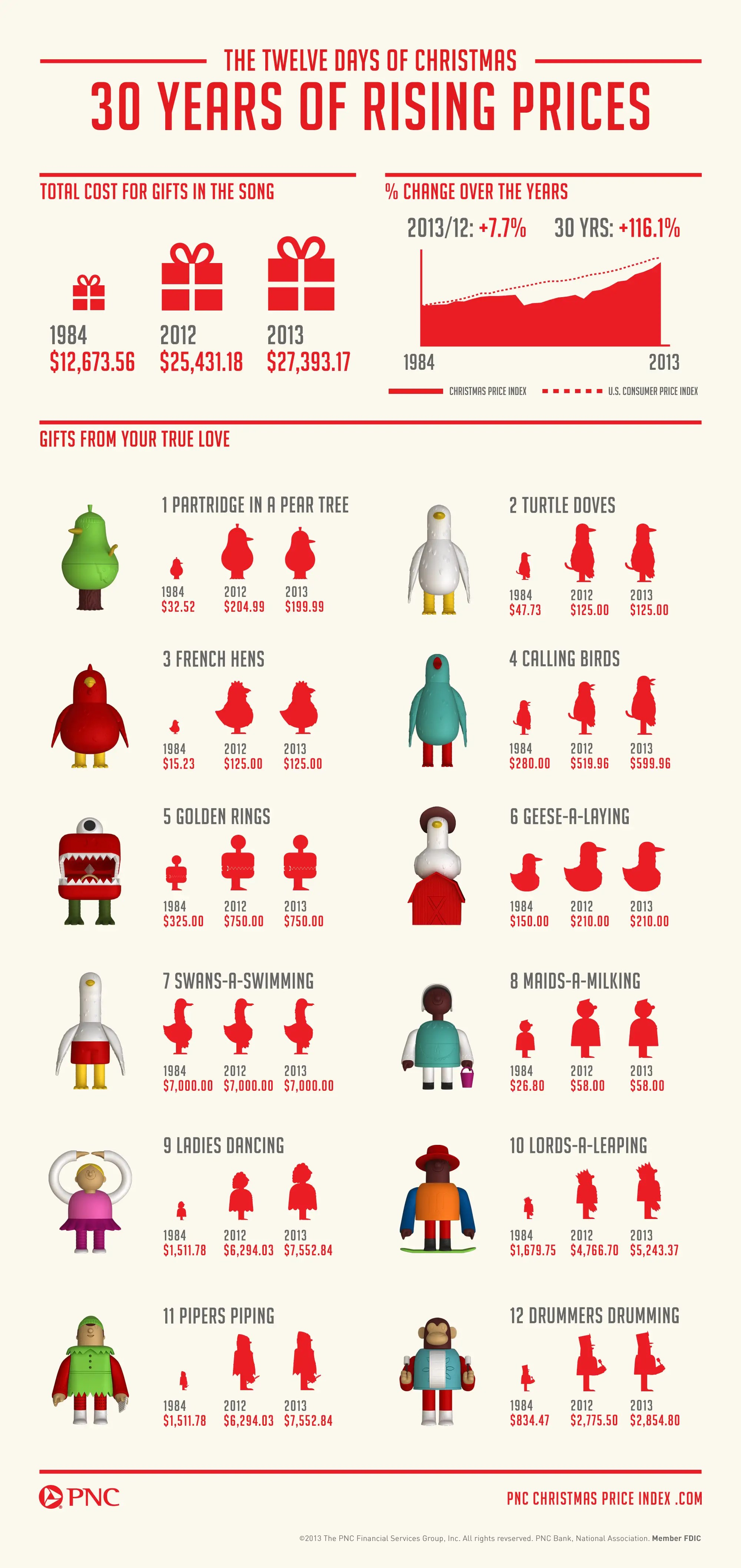 Here S What Everything In The 12 Days Of Christmas Song