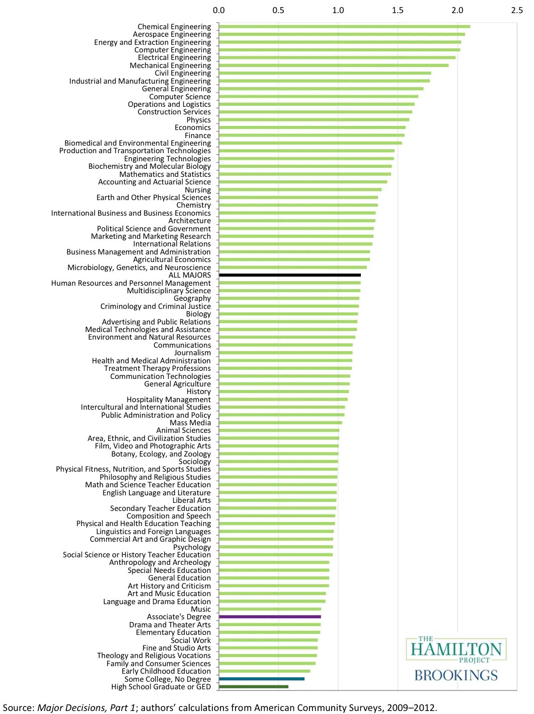 College Major Lifetime Earning Chart