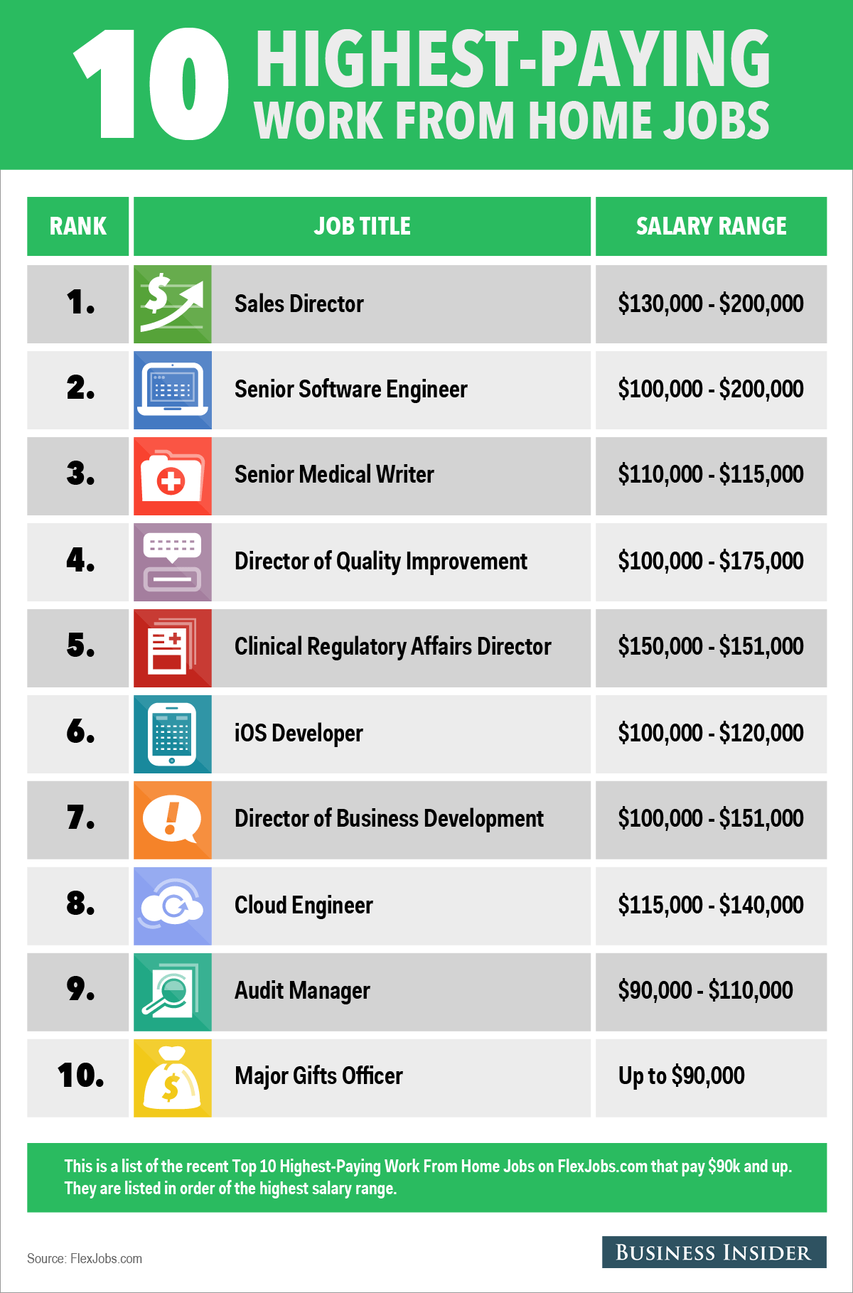 The 10 Highest Paying Work From Home Jobs
