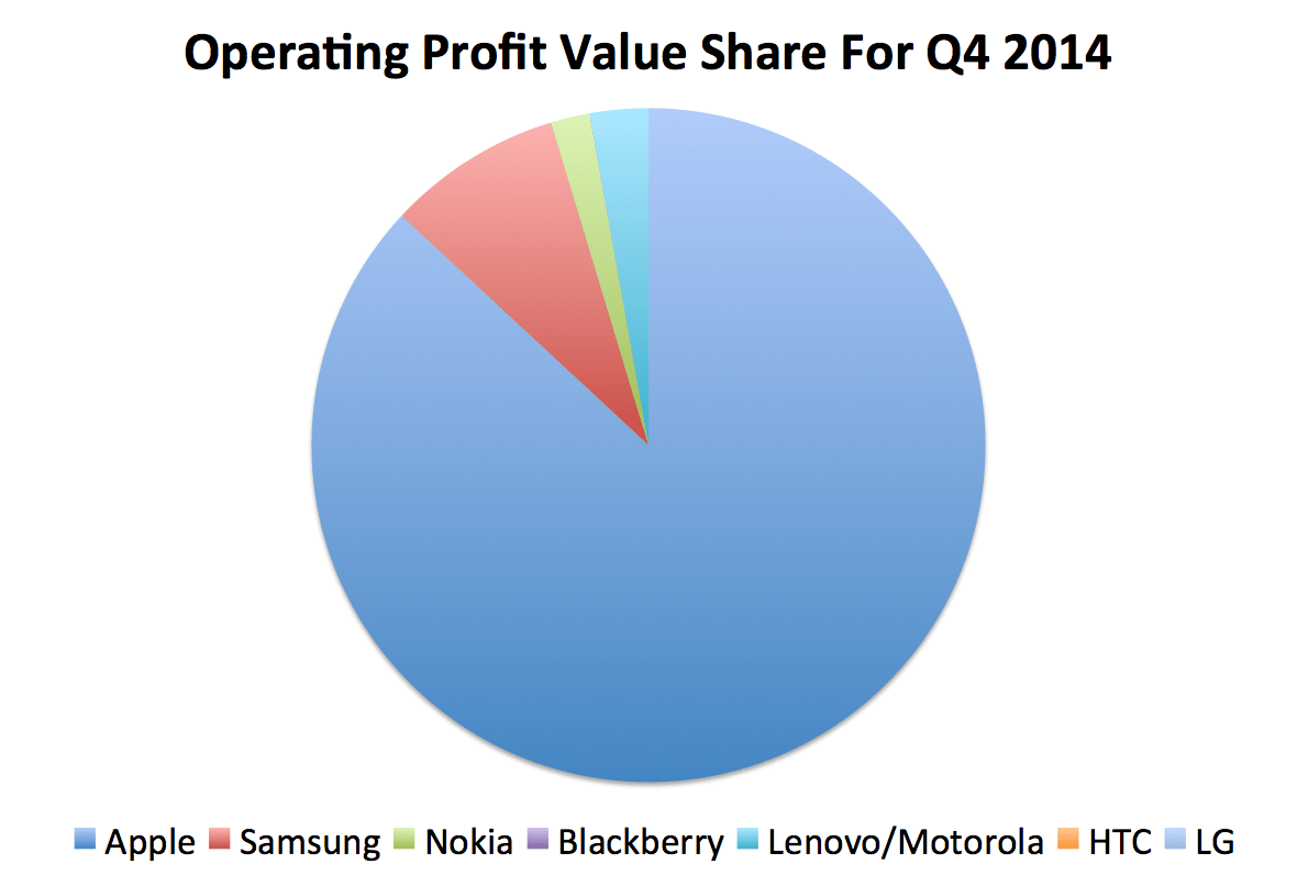 Apple Is Taking 93 Of The Profits In The Smartphone Industry Now