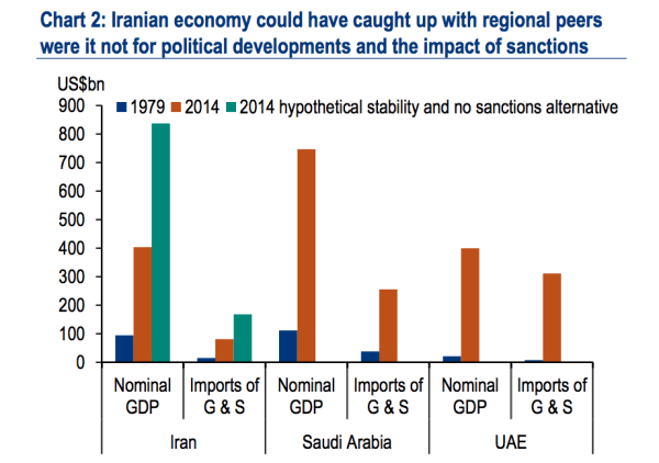 BAML: Iran's economy could be twice as big without the ...