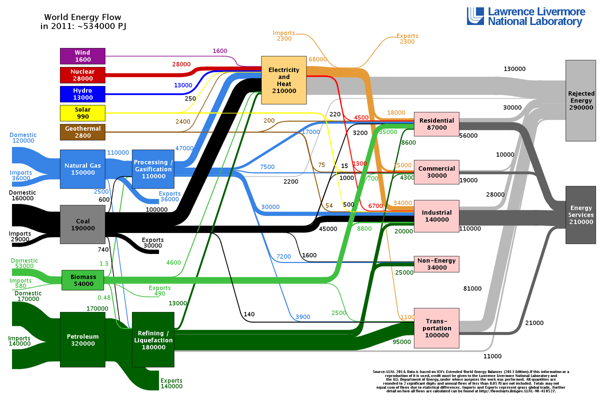 This Chart Shows Where All The World S Energy Comes From
