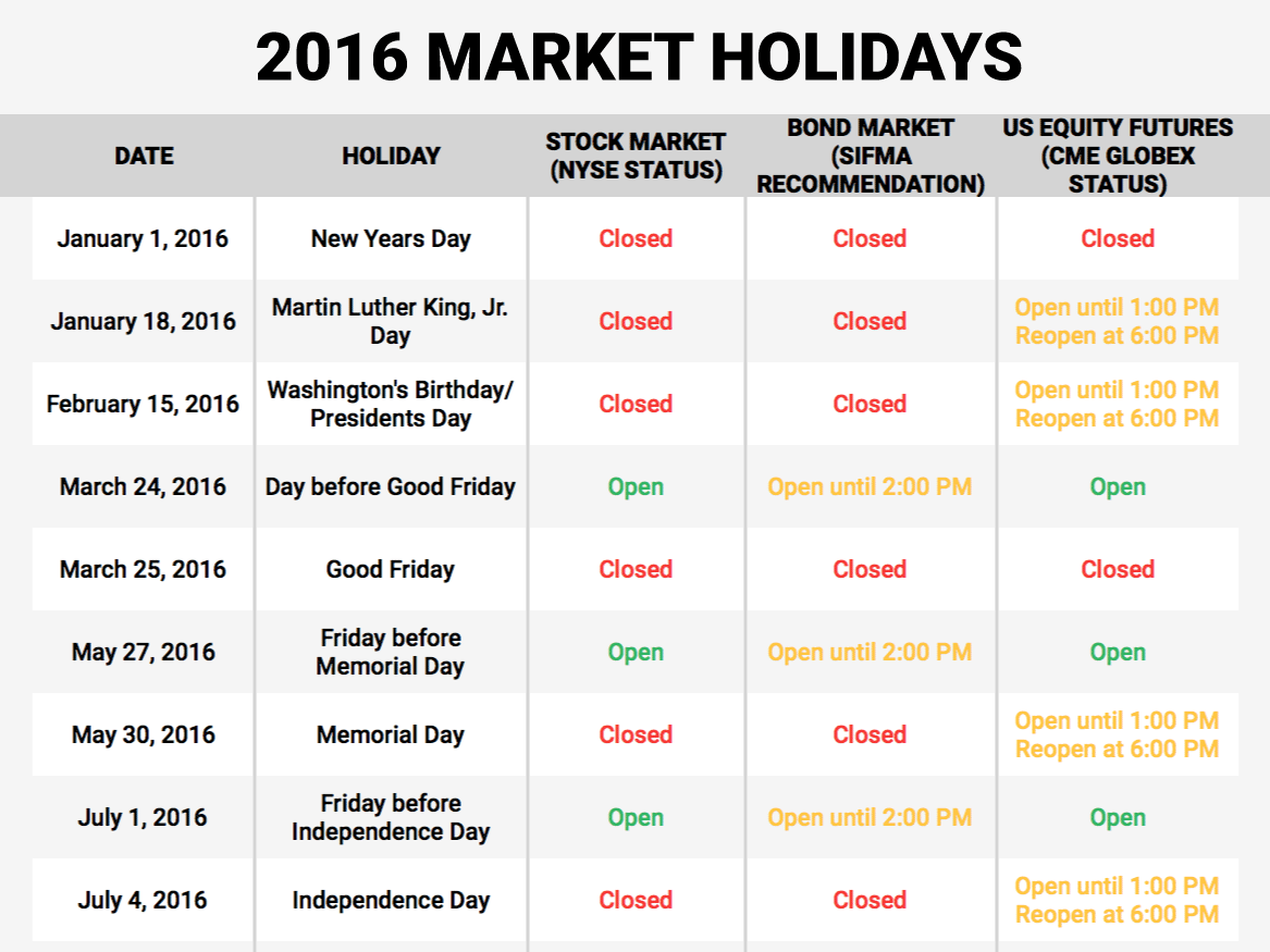 Here S When Us Markets Are Open And Closed During Each