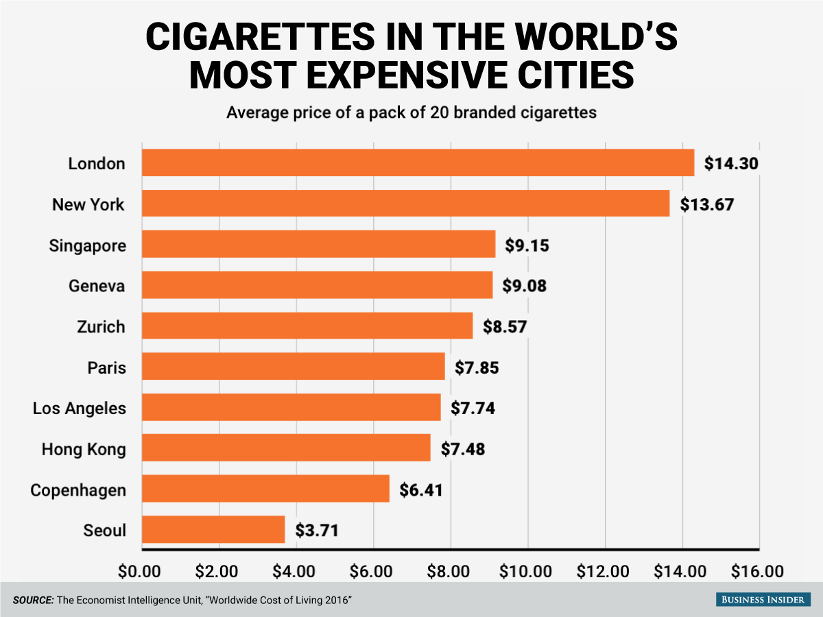 Here S How Much Cigarettes Cost In The 10 Most Expensive