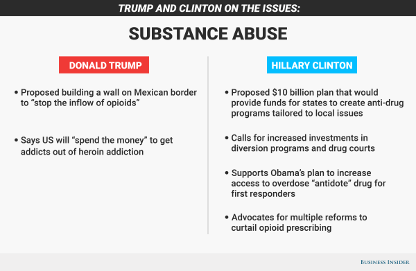 Where Hillary Clinton and Donald Trump stand on the opioid ...