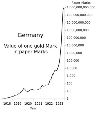 Image result for german mark hyperinflation