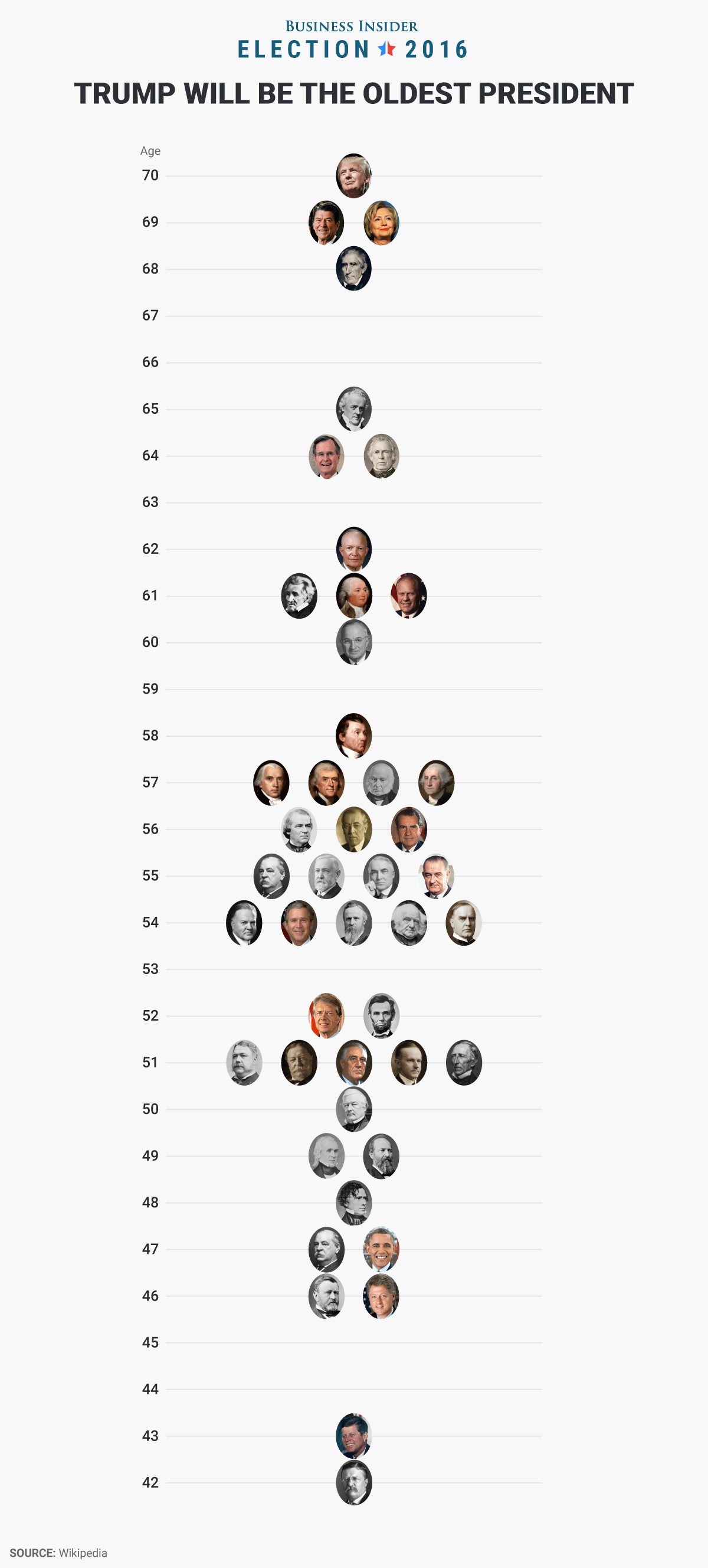 Donald Trump Is The Oldest President Elected In Us History