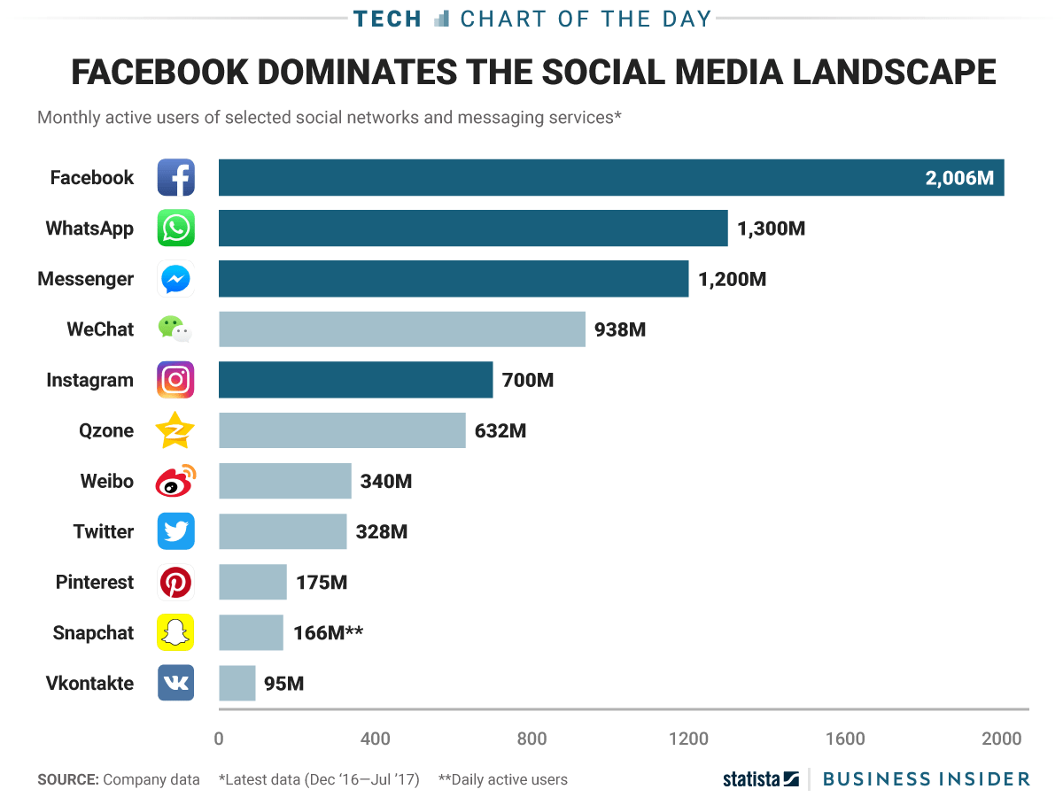 Facebook Totally Dominates The List Of Most Popular Social