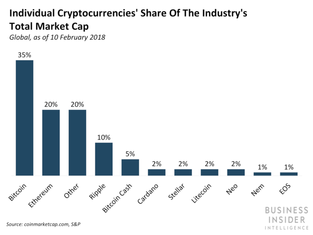 Individual Cryptocurrencies' Share of the Industry's Total Market Cap