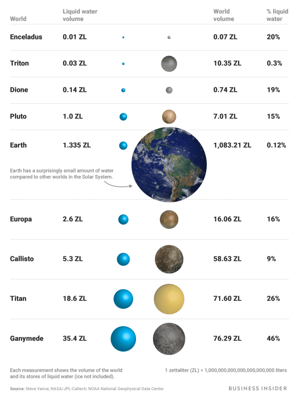 Earth is a desert planet compared to these ocean worlds in the solar system Business