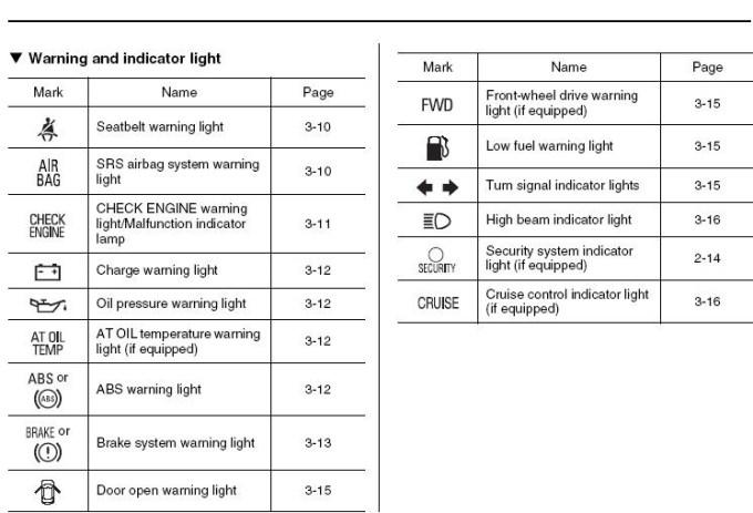 subaru indicator lights   Adiklight co