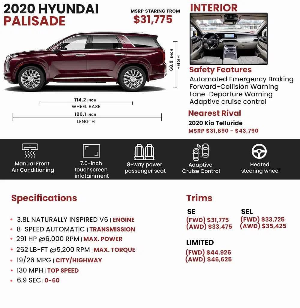 Clinton e.'s 2020 hyundai palisade. 2020 Hyundai Palisade Price Review Ratings And Pictures Carindigo Com